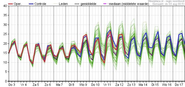 Meerdaagse pluimverwachting Europees model