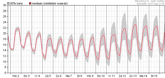 ECMWF Temperatuur