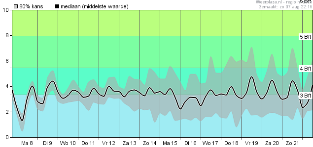 ECMWF Windsnelheid
