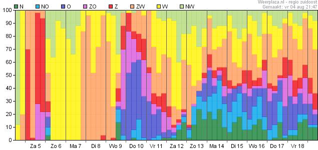 Windrichting (kans)