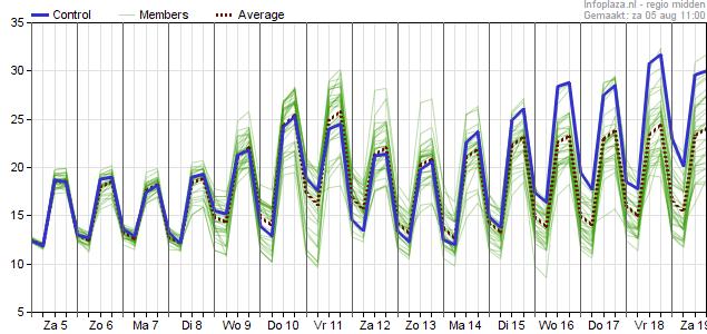 GFS Temperatuur